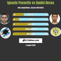 Ignacio Pussetto vs Daniel Bessa h2h player stats
