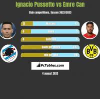 Ignacio Pussetto vs Emre Can h2h player stats