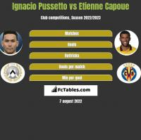 Ignacio Pussetto vs Etienne Capoue h2h player stats
