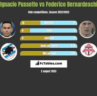 Ignacio Pussetto vs Federico Bernardeschi h2h player stats