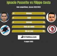 Ignacio Pussetto vs Filippo Costa h2h player stats