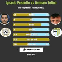 Ignacio Pussetto vs Gennaro Tutino h2h player stats