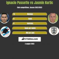 Ignacio Pussetto vs Jasmin Kurtic h2h player stats