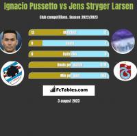 Ignacio Pussetto vs Jens Stryger Larsen h2h player stats