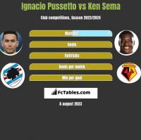 Ignacio Pussetto vs Ken Sema h2h player stats