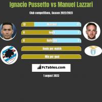 Ignacio Pussetto vs Manuel Lazzari h2h player stats