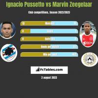 Ignacio Pussetto vs Marvin Zeegelaar h2h player stats