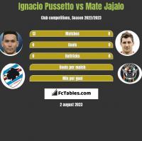 Ignacio Pussetto vs Mate Jajalo h2h player stats