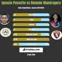 Ignacio Pussetto vs Rolando Mandragora h2h player stats