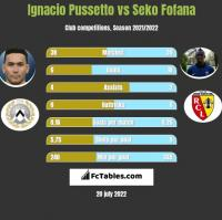Ignacio Pussetto vs Seko Fofana h2h player stats