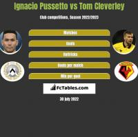 Ignacio Pussetto vs Tom Cleverley h2h player stats
