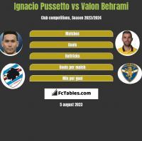 Ignacio Pussetto vs Valon Behrami h2h player stats