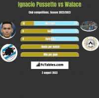 Ignacio Pussetto vs Walace h2h player stats