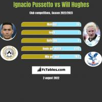 Ignacio Pussetto vs Will Hughes h2h player stats