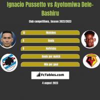 Ignacio Pussetto vs Ayotomiwa Dele-Bashiru h2h player stats