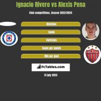 Ignacio Rivero vs Alexis Pena h2h player stats