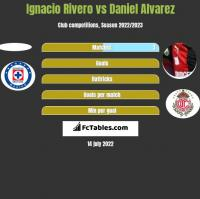 Ignacio Rivero vs Daniel Alvarez h2h player stats