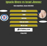 Ignacio Rivero vs Israel Jimenez h2h player stats