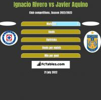 Ignacio Rivero vs Javier Aquino h2h player stats