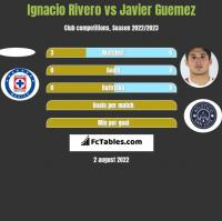 Ignacio Rivero vs Javier Guemez h2h player stats