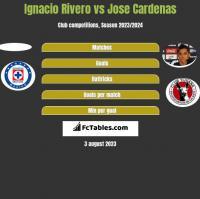 Ignacio Rivero vs Jose Cardenas h2h player stats