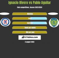 Ignacio Rivero vs Pablo Aguilar h2h player stats