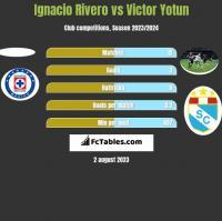 Ignacio Rivero vs Victor Yotun h2h player stats