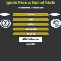 Ignacio Rivero vs Emanuel Gularte h2h player stats