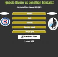 Ignacio Rivero vs Jonathan Gonzalez h2h player stats