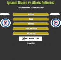 Ignacio Rivero vs Alexis Gutierrez h2h player stats