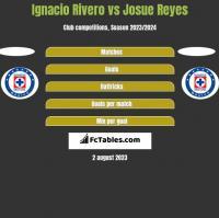 Ignacio Rivero vs Josue Reyes h2h player stats
