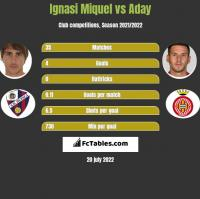 Ignasi Miquel vs Aday h2h player stats