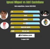 Ignasi Miquel vs Adri Castellano h2h player stats
