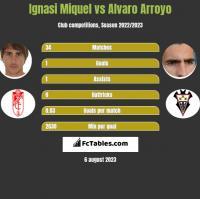 Ignasi Miquel vs Alvaro Arroyo h2h player stats