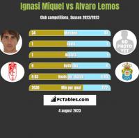 Ignasi Miquel vs Alvaro Lemos h2h player stats
