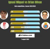 Ignasi Miquel vs Brian Olivan h2h player stats