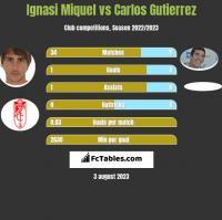Ignasi Miquel vs Carlos Gutierrez h2h player stats