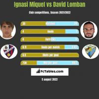 Ignasi Miquel vs David Lomban h2h player stats