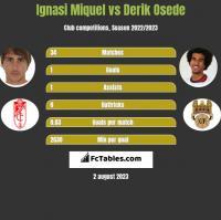 Ignasi Miquel vs Derik Osede h2h player stats