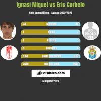 Ignasi Miquel vs Eric Curbelo h2h player stats