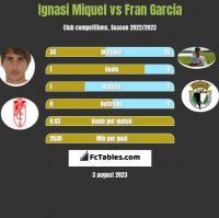 Ignasi Miquel vs Fran Garcia h2h player stats