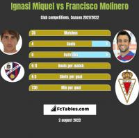 Ignasi Miquel vs Francisco Molinero h2h player stats