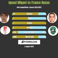 Ignasi Miquel vs Franco Russo h2h player stats