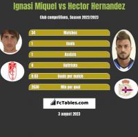 Ignasi Miquel vs Hector Hernandez h2h player stats