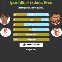 Ignasi Miquel vs Jesus Navas h2h player stats