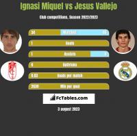 Ignasi Miquel vs Jesus Vallejo h2h player stats