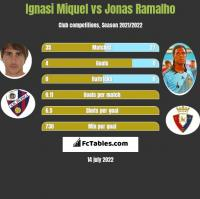 Ignasi Miquel vs Jonas Ramalho h2h player stats