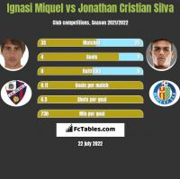 Ignasi Miquel vs Jonathan Cristian Silva h2h player stats