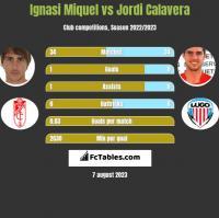 Ignasi Miquel vs Jordi Calavera h2h player stats