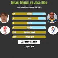 Ignasi Miquel vs Jose Rios h2h player stats